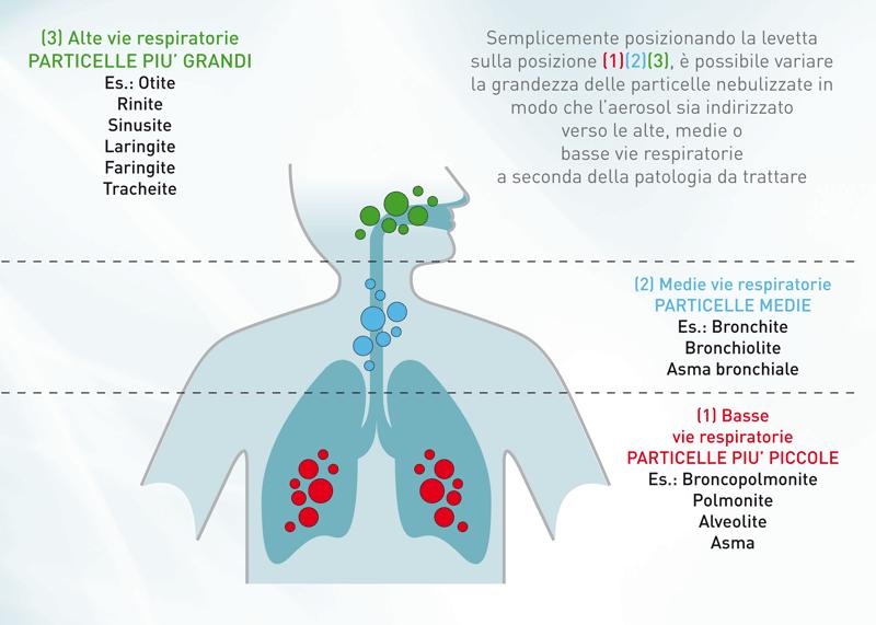 aerosol-medipresteril-polmoni